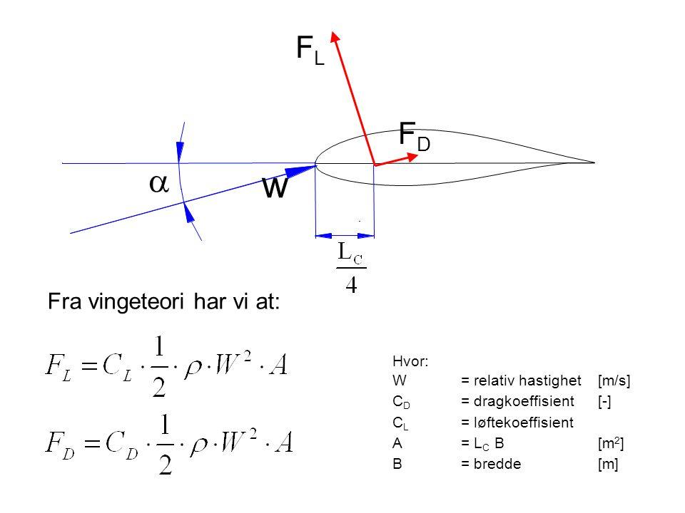 w a FL FD Fra vingeteori har vi at: Hvor: W = relativ hastighet [m/s]